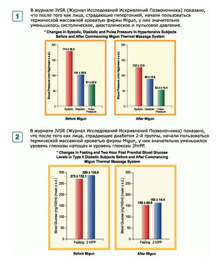 Эффекты при клинических испытаниях